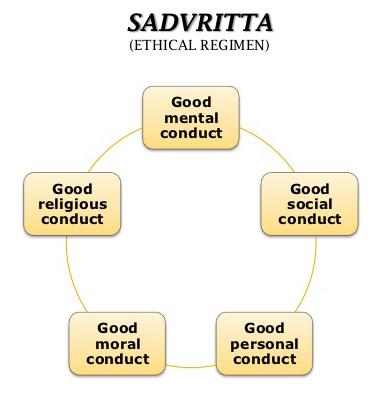 sadvritta in Ayurveda